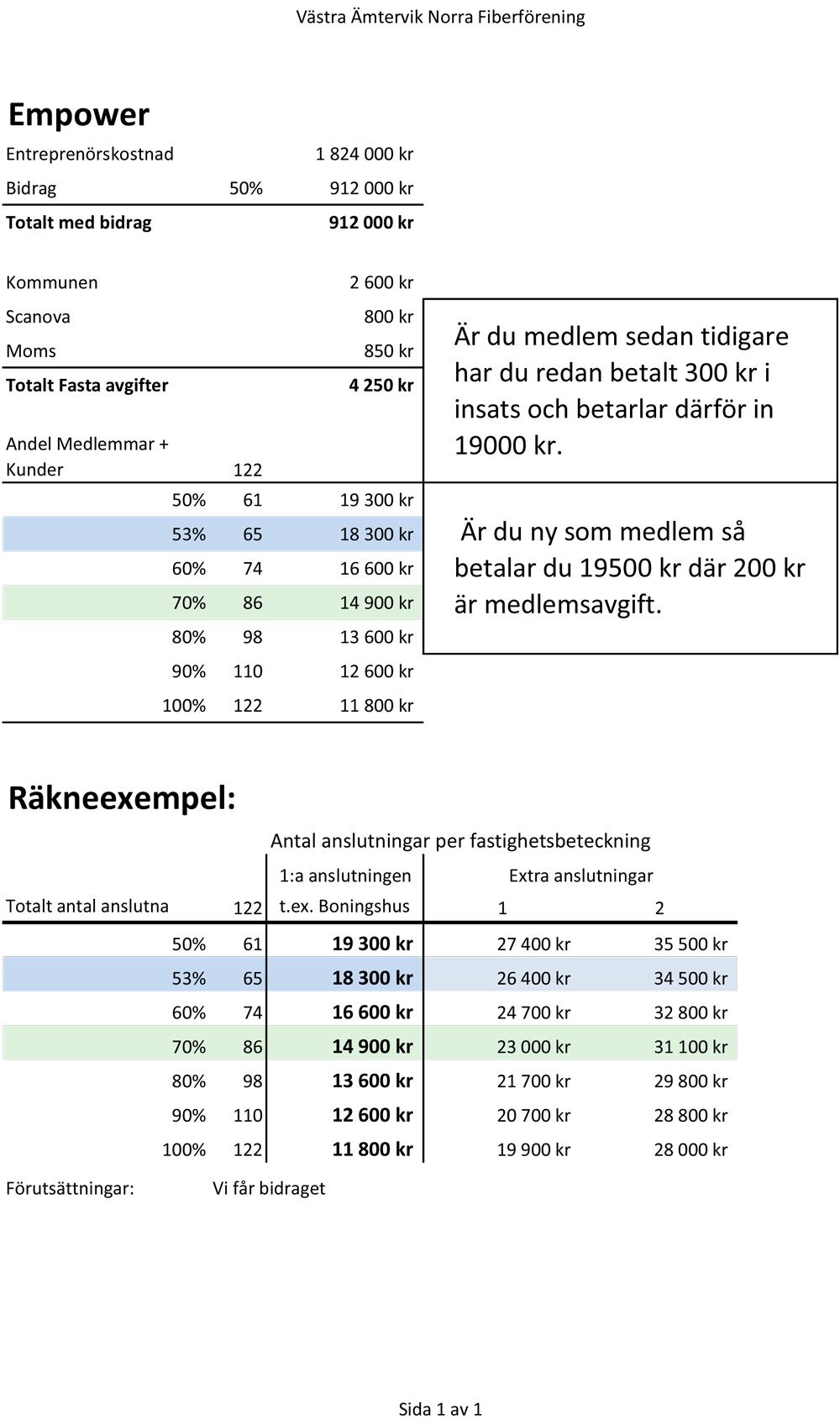 Medlemsberäkning kostnader